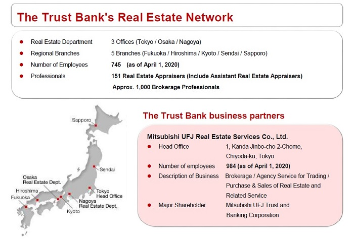 Real Estate Business Networks