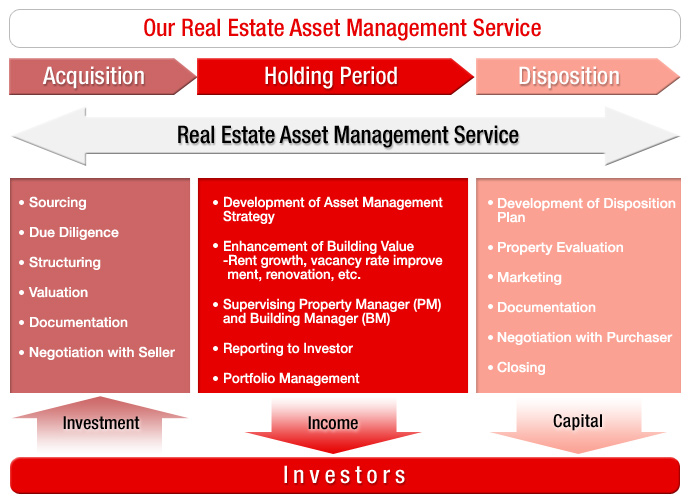 Core Residential Property Management