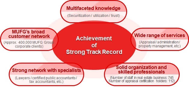 Achievement of Strong Track Record