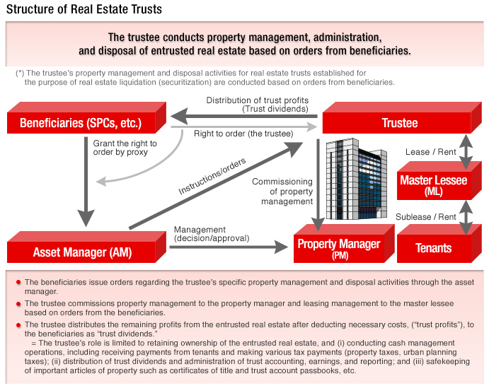 Structure of Real Estate Trusts