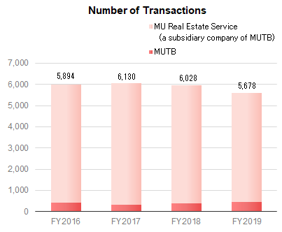Number of Transactions