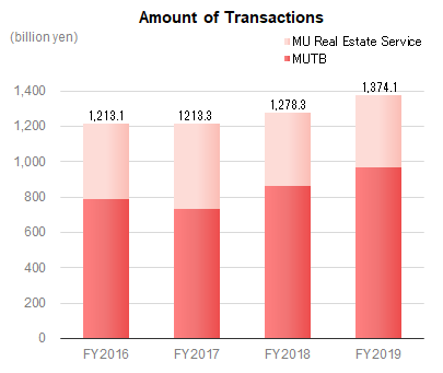 Amount of Transactions