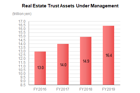 Real Estate Trust Assets Under Management