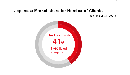 Japanese Market share for Number of Clients