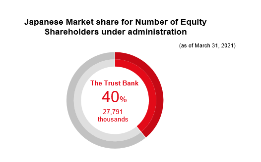 Japanese Market share for Number of Equity Shareholders under administration