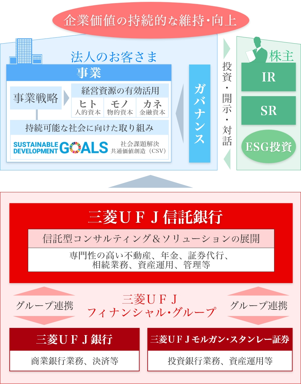 銀行 三菱 ufj インターネット バンキング 信託