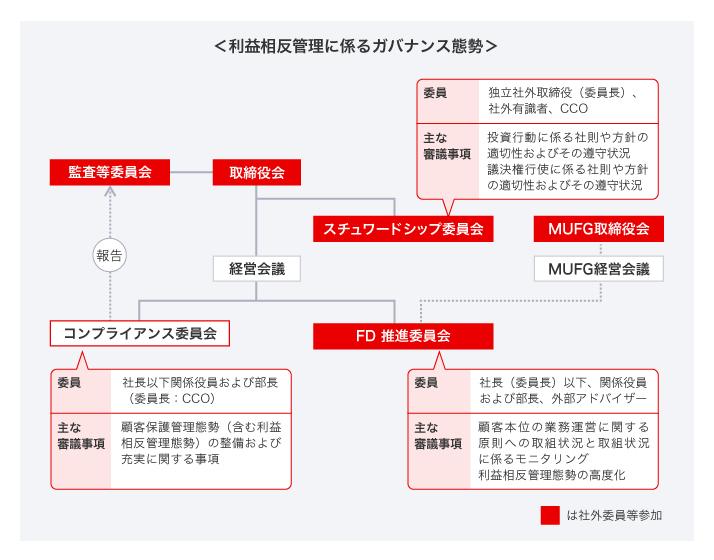 利益相反管理方針:三菱UFJ信託銀行