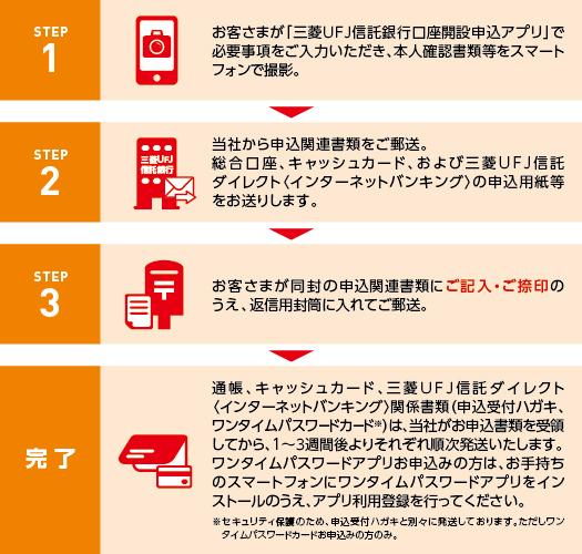 三菱UFJ信託銀行口座開設申込アプリ」で口座開設:三菱UFJ信託銀行