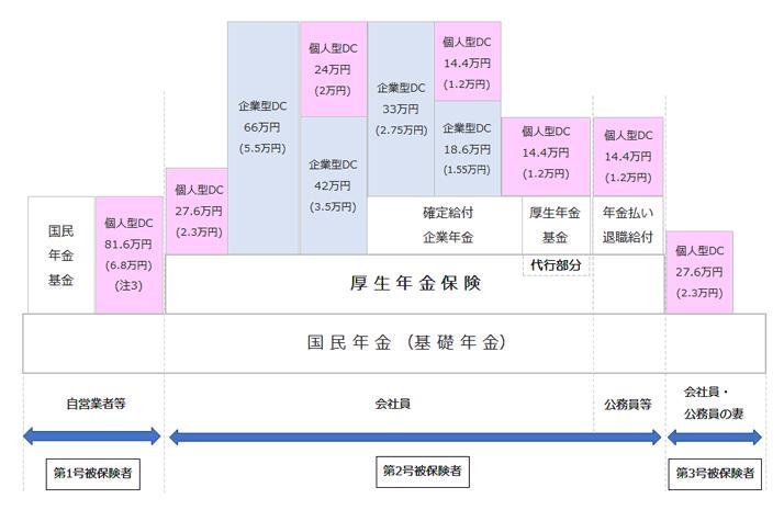 Mufg 確定 拠出 年金 IDeCo(個人型確定拠出年金) 三菱UFJ銀行