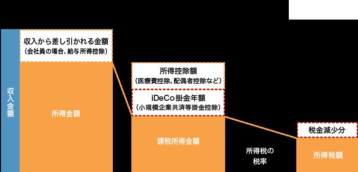 Mufg 確定 拠出 年金 【あすへのそなえ】確定拠出年金専用ファンドの活用術