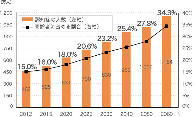 [図]日本における認知症の人の将来推計