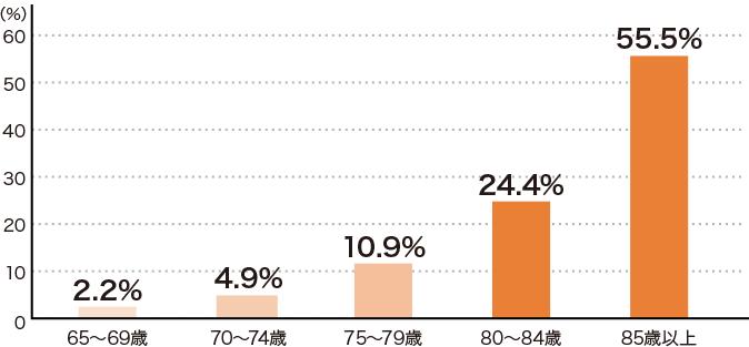 [図]認知症にかかっている方の割合(年齢別)