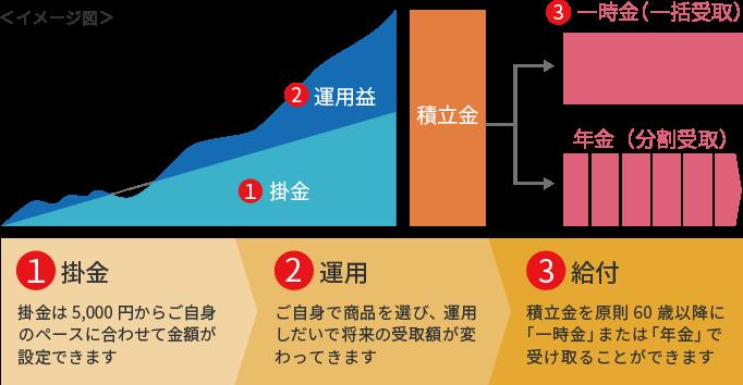 Mufg 確定 拠出 年金 【三菱UFJ】企業型確定拠出年金の実績を大公開【オススメ商品も】